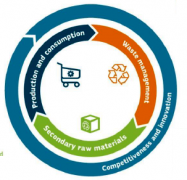 European commission – the circular economy plan